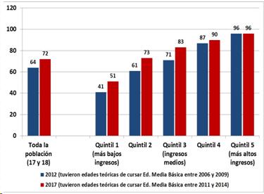 Porcentaje de jóvenes de 17  a 18 que culminaron EMB.
